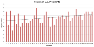 Heights Of Presidents And Presidential Candidates Of The