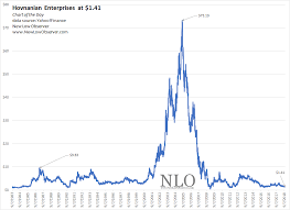 Chart Of The Day Hovnanian Enterprises New Low Observer