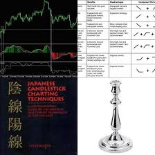The Candlestick Trading Bible Pdf The Candlestick Trading