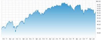 Davita Stock Chart Davita Inc Warren And Charlies Excellent Insurance Gambit