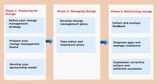 015 Maxresdefault Change Management Process Template