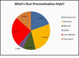 Pie Chart Of Procrastination Writers On The Move Procrastination Styles Results From