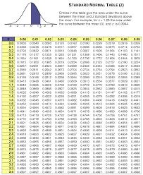 Z Chart Statistics Standard Normal Distribution Chart Normal Distribution