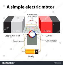 simple electric motor diagram.  Motor Simple Electric Motor A Rectangular Loop Of Wire Is Sitting Inside A  Magnetic Field In Simple Motor Diagram L