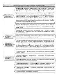 Реферат Аудит производственных запасов и налога на добавленную  Аудит производственных запасов и налога на добавленную стоимость
