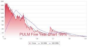 Pulm Chart Pulm Profile Stock Price Fundamentals More