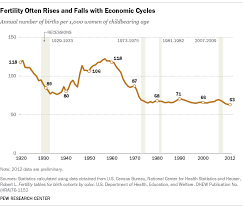 Birth Rate Chart Chart Of The Week Big Drop In Birth Rate May Be Leveling
