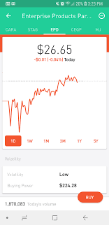 Why Does This Chart Show A Loss When It Is Clearly A Gain