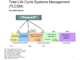 Life Cycle Logistics Ppt Video Online Download