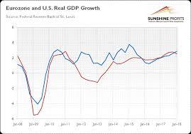 Dollar Appreciation Chart Sharp Dollar Appreciation And Gold The Market Oracle