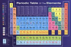57 Periodic Table Wall Art, Periodic Table Of Elements Wall ...