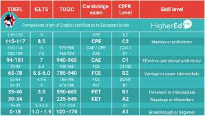 Higheredme International Language Certificates Comparison