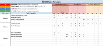 Raci Chart For Agile Projects How To Use A Raci Matrix Everything You Need To Know