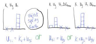 Energy Bar Charts Chemistry Energy Bar Charts Lol Diagrams Physics Blog