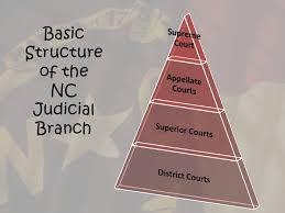 North Carolina State Government Organizational Chart Nc Government