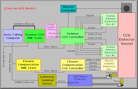 deimos ccd electronics overview el  block diagram