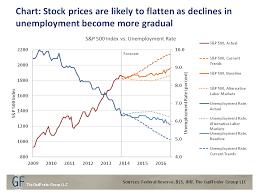 Stock Futures Quotes Unique Stock Futures Quotes Quotes Of The Day Stock Futures Quotes