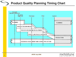 Ppt Advanced Product Quality Planning A P Q P