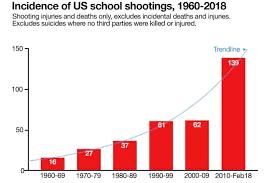 Us School Shootings Graph Abc News Australian