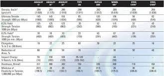 Ideas Collection Gm Driveshaft Length Chart Best 26 New Gm
