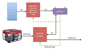 are micro inverters battery backup compatible solar quotes blog modern off grid block diagram using inverter charger