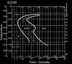 52100 Tempering Chart 52100