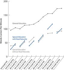 Read Naturally Grade Level Chart Johnson Weaver Study Special Education Students Grades 3