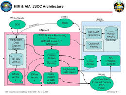 Jsoc Organization Chart Hmi Aia Joint Science Operations Center Jsoc Design Ppt