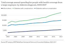 Us Air Force Pay Chart 2009 How Have Diabetes Costs And Outcomes Changed Over Time In