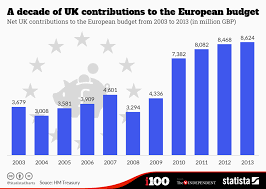 chart a decade of uk contributions to the eu budget statista infographic a decade of uk contributions to the eu budget statista