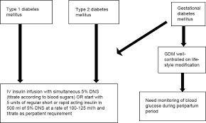 Peripartum Management Of Diabetes Kalra P Anakal M Indian