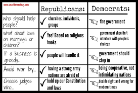 What Is A Republican What Is A Democrat For Kids