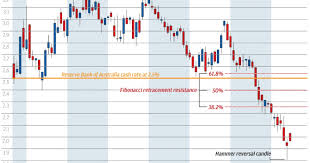 Chart Of The Day Australian Rate Calls Wrong Footed Again