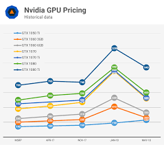 Ram Price Chart 2018 Analyzing Graphics Card Pricing May 2018 Techspot
