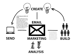 5 Surefire Benefits Of Personalized Email Marketing