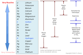 Activity Series Of Metals Chart Copy Of Metals Lessons Tes Teach