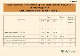 Презентация на тему Дипломная работа на тему Анализ дебиторской  4 Обеспеченность основными производственными