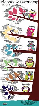 bloom s revised taxonomy action verbs infographic e learning bloom s revised taxonomy action verbs infographic e learning infographics