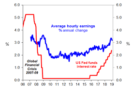 Interest Rate Chart 2019 Chart Of The Week Has The Fed Cause To Pause On Raising Us