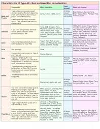Ab Positive Blood Type Diet Chart B Blood Type Meal Plan