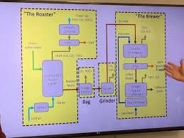 A Process Flow Diagram Describing How Coffee Is Made