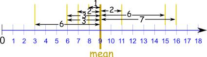 Mean Absolute Deviation Chart Mean Deviation