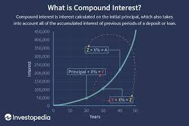 Monthly Principal And Interest Chart Compound Interest Definition