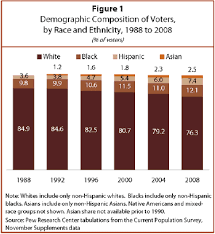 Us Presidential Election Chart Dissecting The 2008 Electorate Most Diverse In U S History