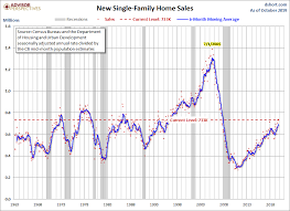 New Home Sales Down 0 7 In October Dshort Advisor