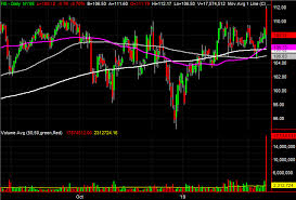Fidelity Charts 3 Big Stock Charts For Tuesday Invesco Gap And Fidelity