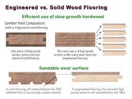 Laminate. Laminate Flooring ...