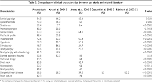 Risk Of Down Syndrome By Age Chart Clinical Profile Of Children With Down Syndrome Treated In A