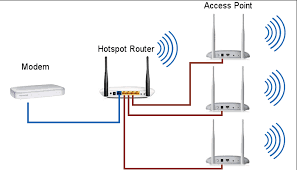 building an hotspot wi fi network hotspot router connected to some access points