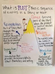 Anchor Charts Mrs Wallins 6th Grade Reading And Ela